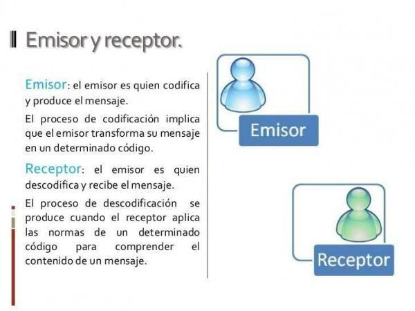 Qué Es El Emisor Y El Receptor En La Comunicación Elementos De La Comunicacion Emisoras Receptor