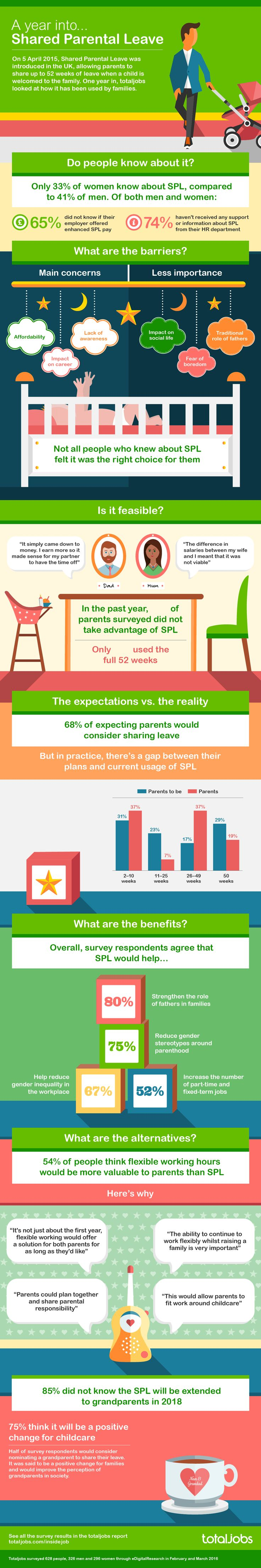 PARENTING :  A look at shared parental leave a year after it passed.