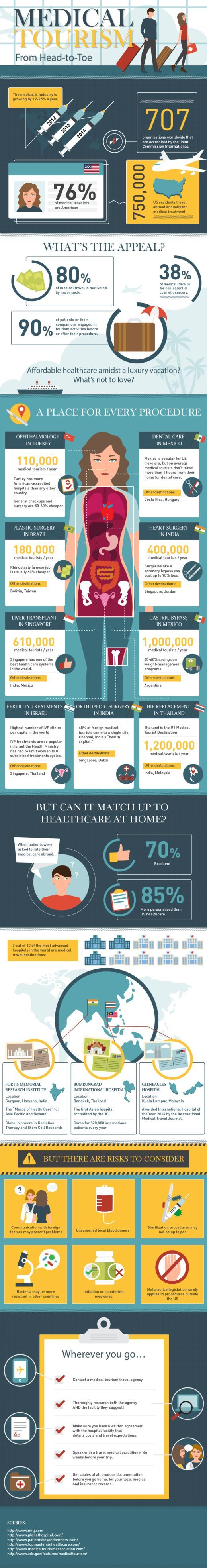 Some very interesting facts on this infographic! SkyMedicus can help you find the best places to visit for your procedure!