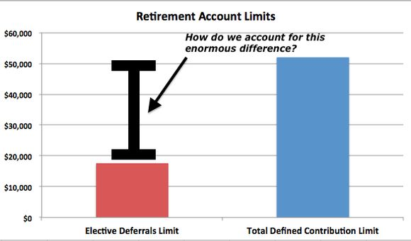 How to Ignore Roth IRA Contribution Limits and Put Away Over $30,000 Per Year