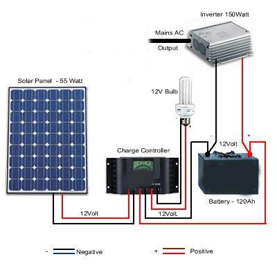 #Solar Battery System Diagram