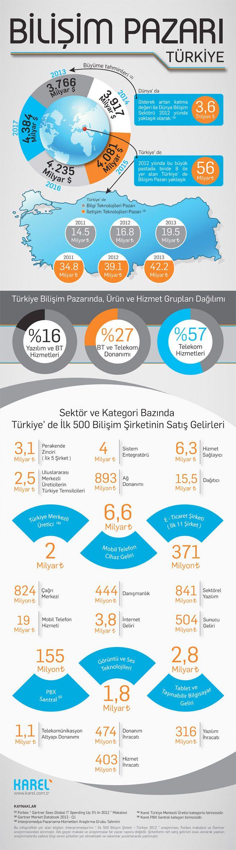 Türkiye Bilişim Pazarı #online #infografik