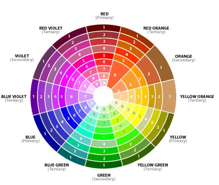 All color theory is based on this wheel. To describe a color with reasonable accuracy, there are three basic properties used to identify the qualities of color: 1.  Hue - the name of a color 2.  Va...