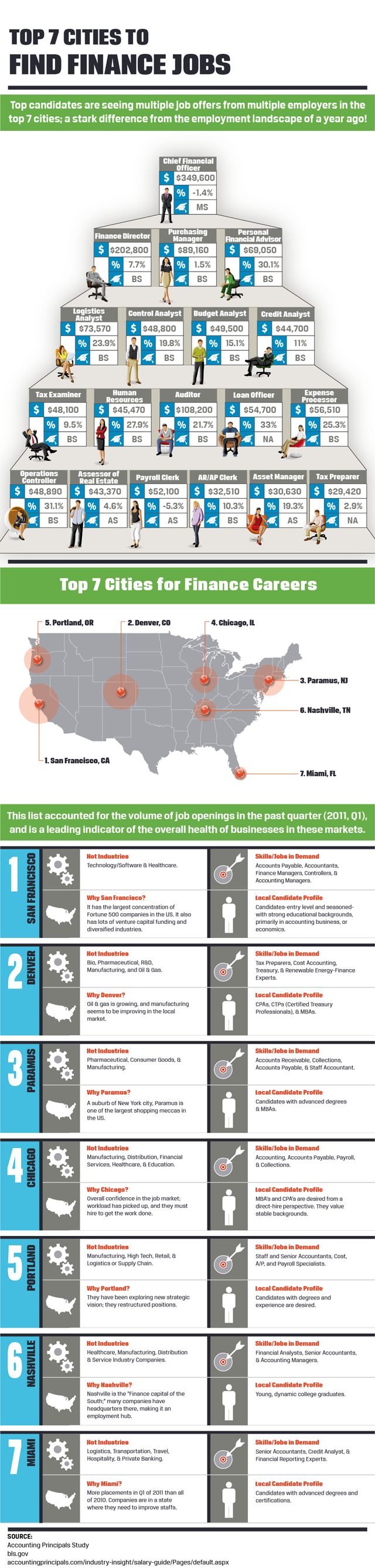 The infographic shows the research conducted by Accounting Principals on the most popular cities in United States to find finance jobs.  pined even though I ail never move.