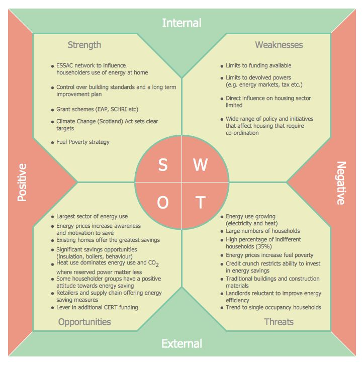 21 best Management - SWOT and TOWS Matrix Diagrams images on - swot analysis example
