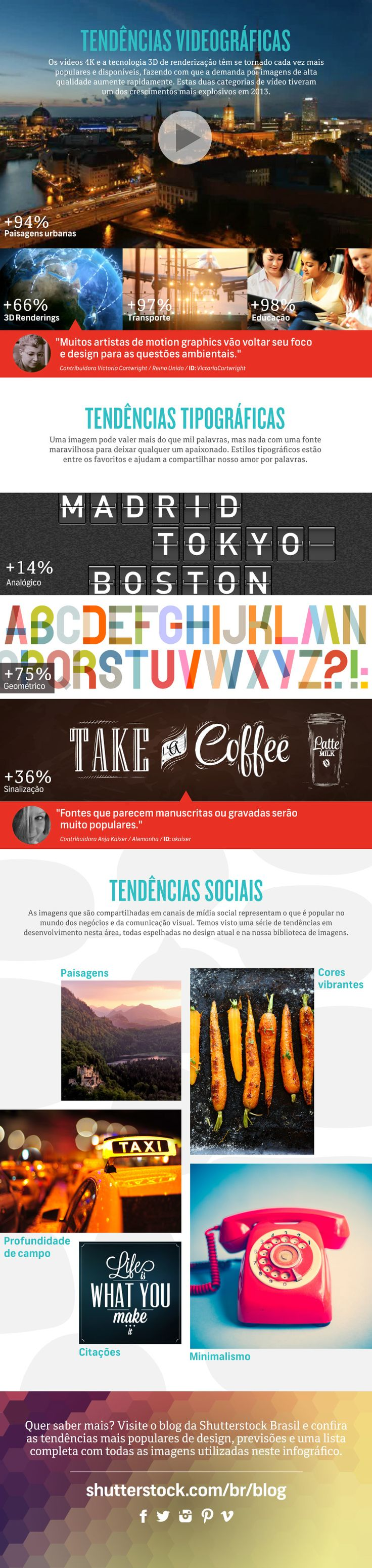 Tendências de design 2014 segundo a Shutterstock - Infográfico - Choco La Design