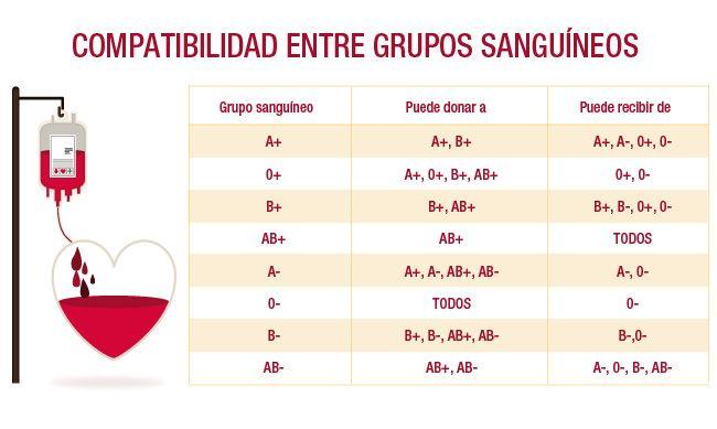 Día Mundial del Donante de Sangre: Preguntas y respuestas - La Nueva España - Diario Independiente de Asturias