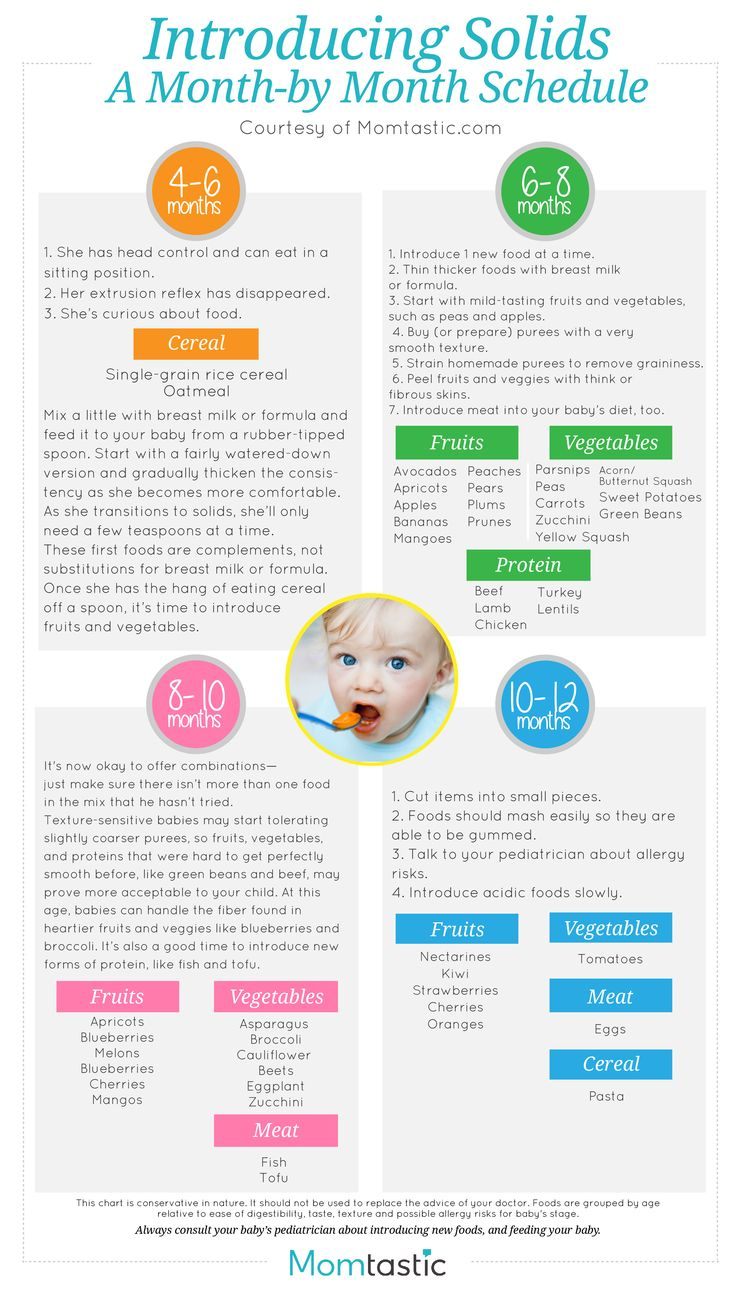 Introducing Solids to Your Baby, Solid Food Charts for