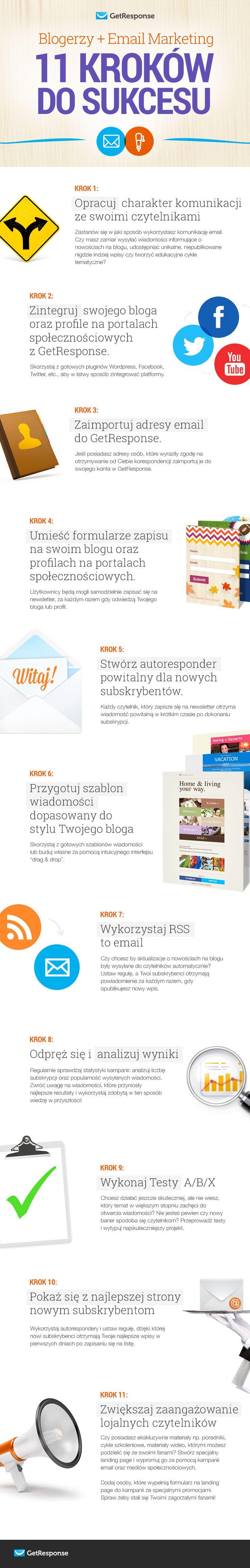 Infografika Blogerzy + Email Marketing