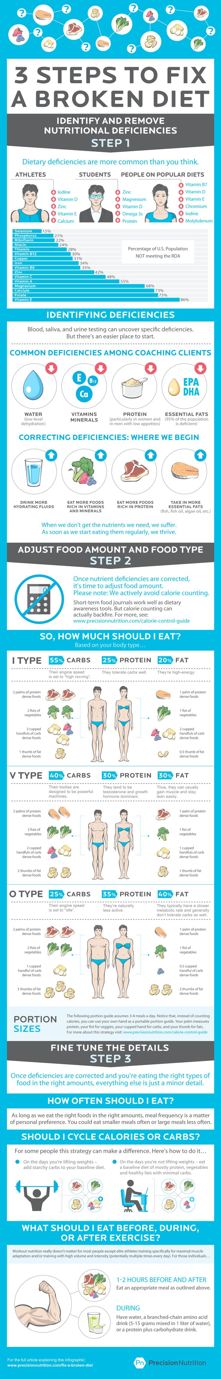 precision nutrition how to fix a broken diet