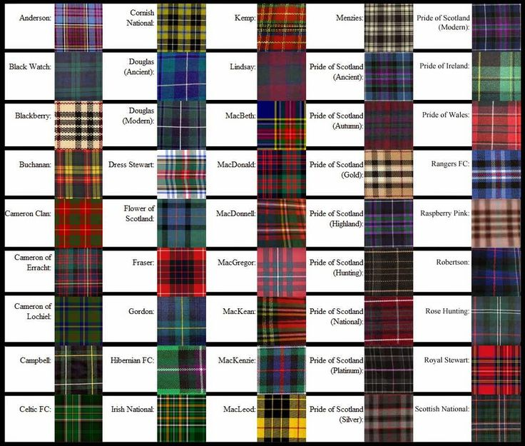 tartan escoces clanes