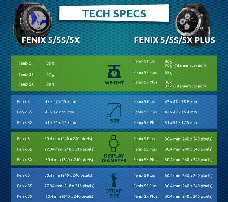 Infographic Garmin Fenix 5/5S/5X vs Fenix 5/5S/5X Plus