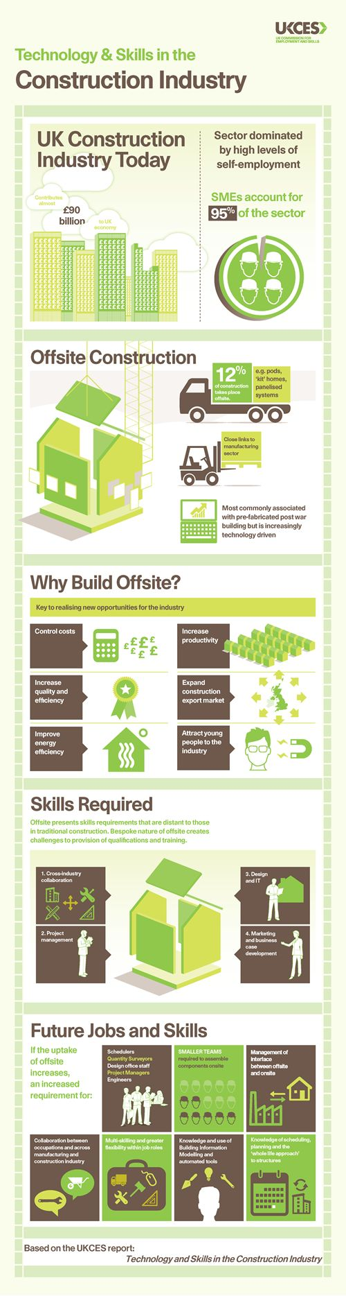 Technology and Skills in the Construction Industry [Infographic]
