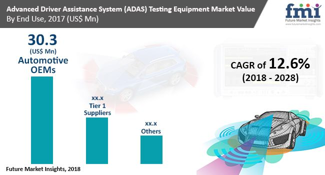 Advanced Driver Assistance Systems Testing Equipment Market Advanced Driver Assistance Systems System Testing Algorithm Design