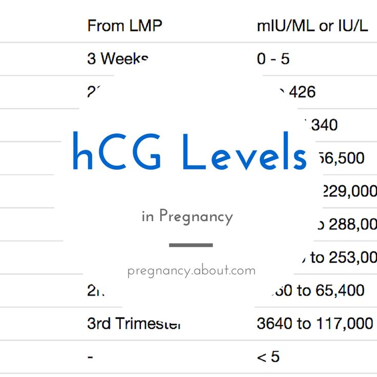 Hcg levels dating pregnancy