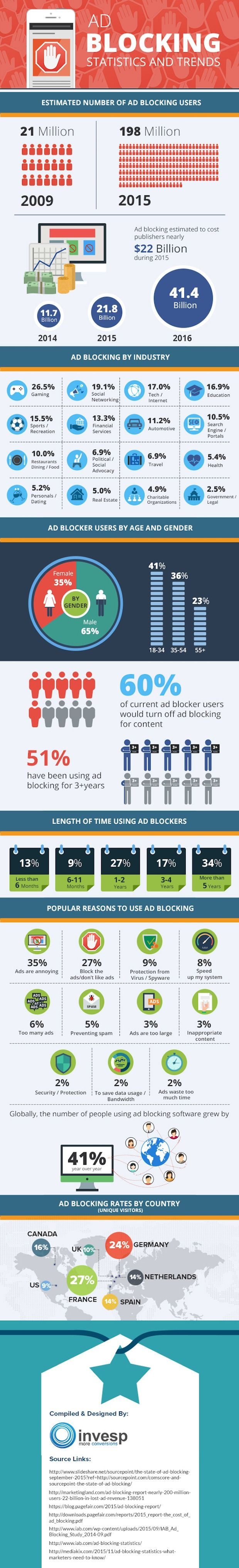 February 22, 2016 // 7:00 AM Who Are the 198 Million Ad Block Users? [Infographic]  Written by Matthew Kane | @Mattk970