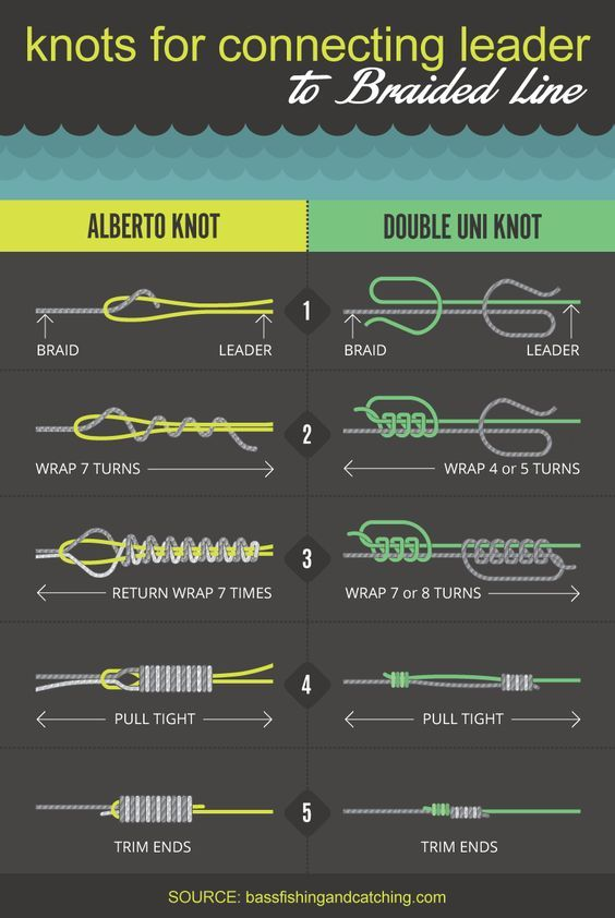 Knots for braided line diy economize by reusing or for Braided fishing line knot