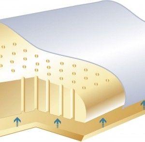 Sissel Plus dla wymagających - 90 kanalików powietrznych oraz regulacja wysokości.