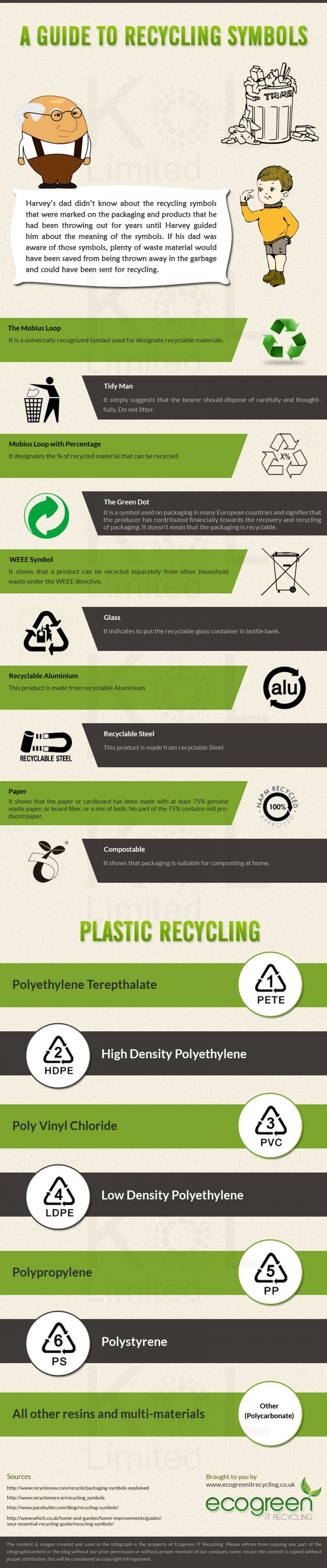 A Guide to Recycling Symbols #Infographic #recycle #sustainability http://calgary.isgreen.ca/