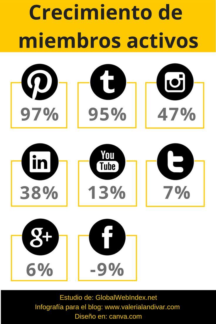 Crecimiento de miembros activos en las #RedesSociales #Infografia
