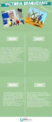 Victoria Braquehais #quijotesdehoy   Piktochart Infographic Editor