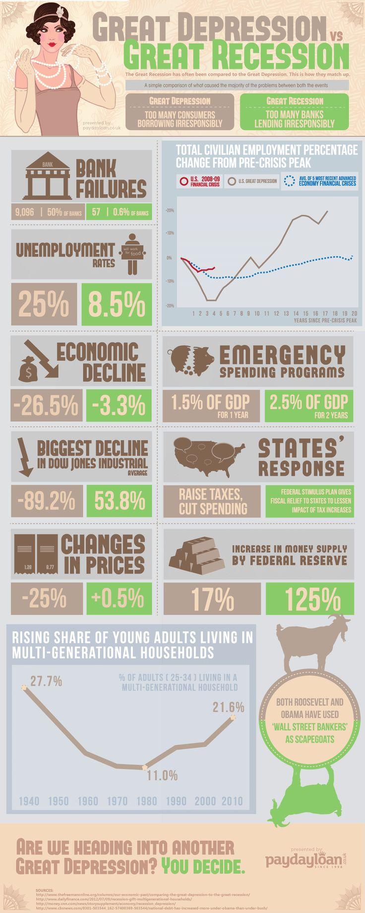 The 25+ best Economics ideas on Pinterest