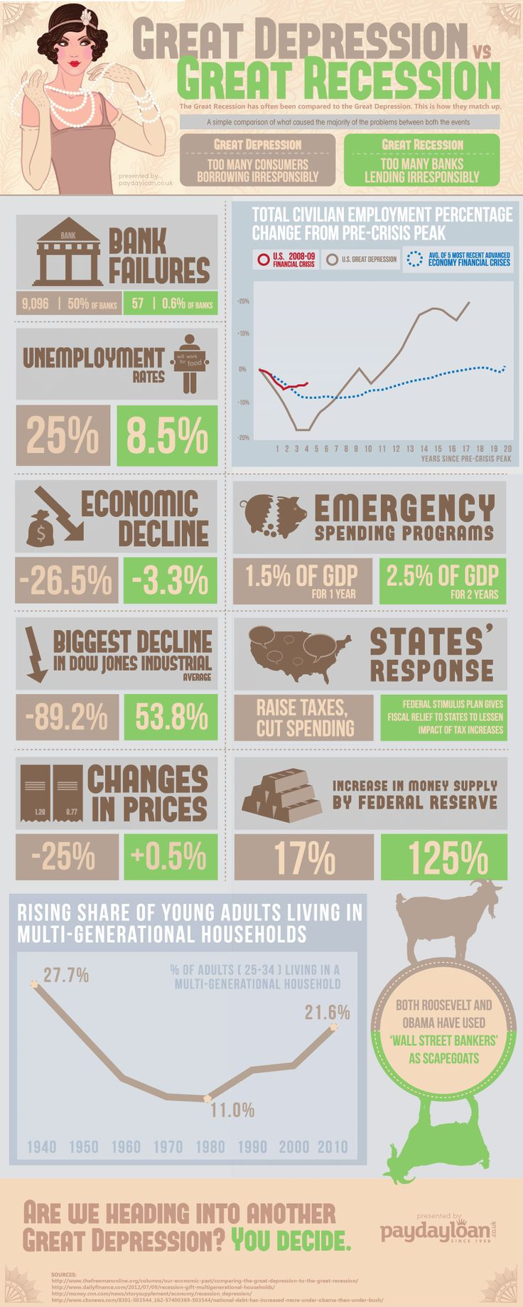 17 best ideas about great recession economics the infographic the great depression vs the great recession