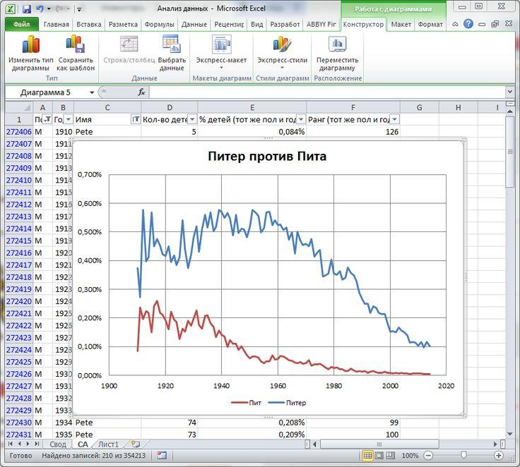 Учимся анализировать большие объемы данных, часть 4. Окончательный анализ.
