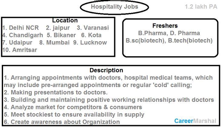 Hospitality Jobs in Delhi NCR, Jaipur, udaipur, kota