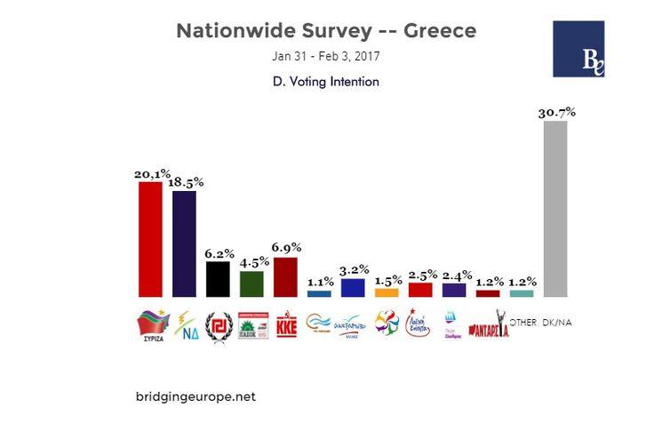Δημοσκόπηση - ανατροπή: Μπροστά ο ΣΥΡΙΖΑ, δημοφιλέστερος ο Αλ. Τσίπρας www.sta.cr/2GJu5