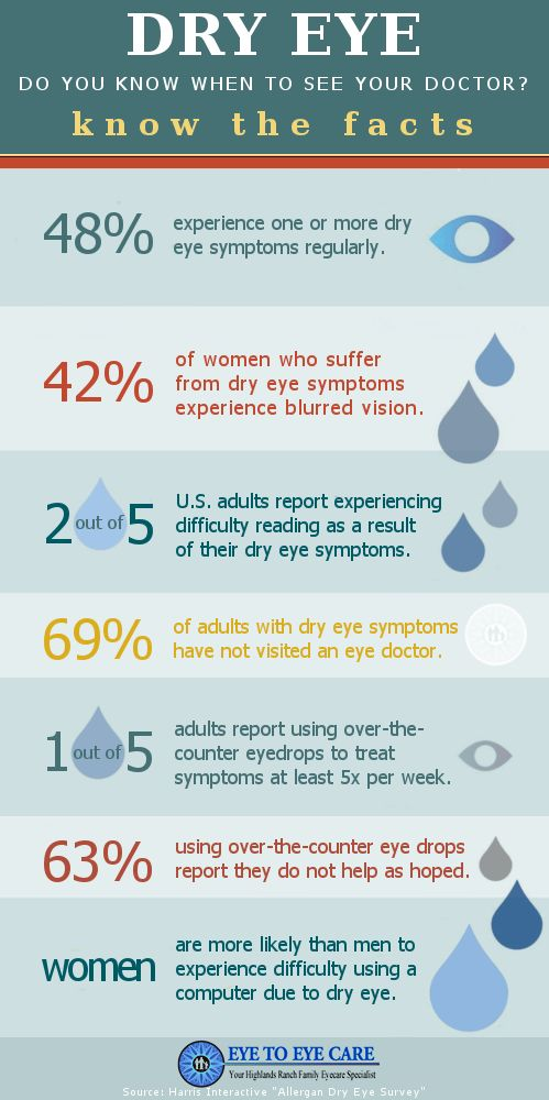Dry eye syndrome (DES), also known as keratoconjunctivitis sicca (KCS) or keratitis sicca, is not just a minor discomfort. Dry Eye Syndrome is primarily caused by poor quality or quantity of tears. The most common symptoms of dry eye syndrome are a dry, gritty, sandy sensation. Dry eye is a serious, progressive condition that can potentially lead to serious vision loss. http://www.eyetoeyecare.com/eye-care/dry-eye-know-see-doctor/ Enjoy!""