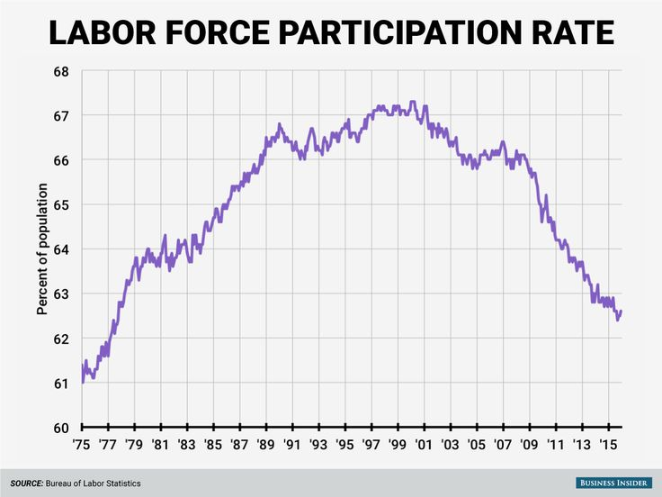 Image result for labor force participation rate definition