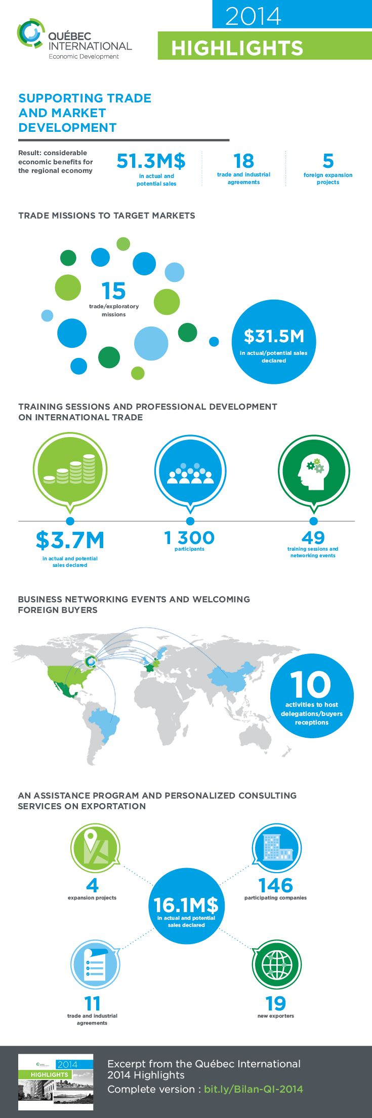 Québec International's market development service helps businesses in the Québec City region take on foreign markets. #quebecintl #trade #export #infography