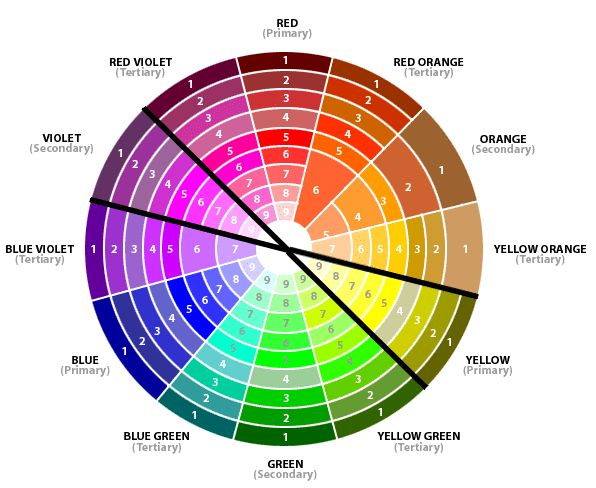 Great interior decorating color wheel - no home project is complete without one!