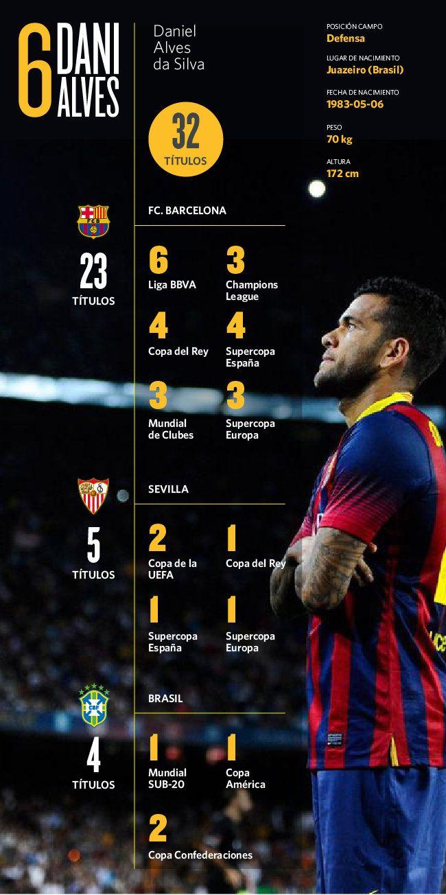 Los títulos del F.C. Barcelona llevan detrás el nombre de algunos de los mejores jugadores de la historia. Aunque el foco siempre se sitúa en Leo Messi y sus cinco balones de oro, el protagonista de la Liga BBVA número 24 del equipo azulgrana, con permiso de Luis Suárez, máximo goleador, ha sido Dani Alves.