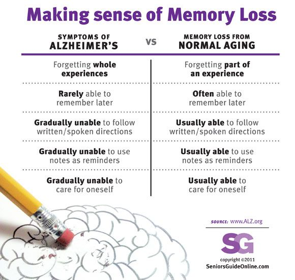 Making Sense of Memory Loss Infographic.  Information courtesy of the Alzheimer's Association @ www.alz.org.  Making sense of memory loss. Comparing Symptoms of Alzheimer's versus Memory Loss from Normal Aging. Click to see info graphic. #infographic