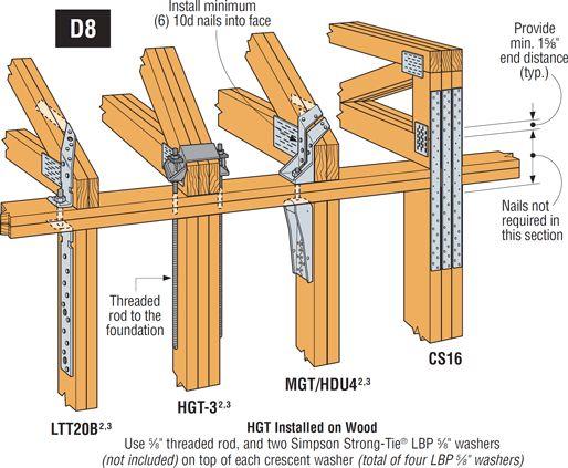 18 Best Wood Trusses Images On Pinterest Roof Trusses