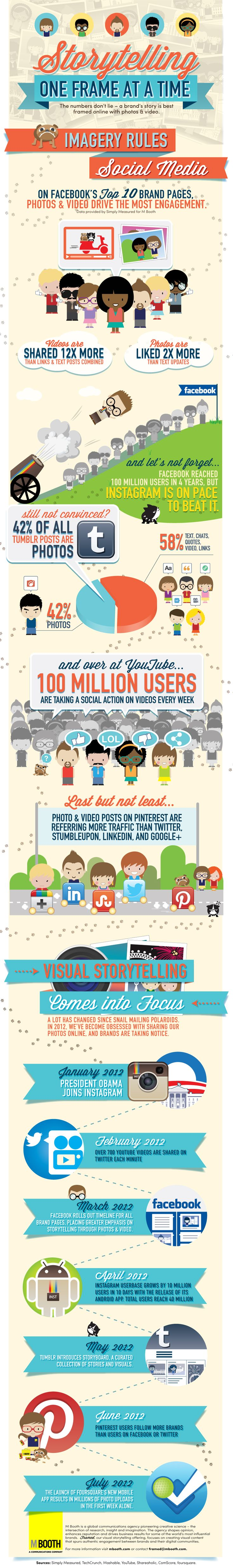 Visual content has been on a rapid upward trajectory over the last 12 months. Social media platforms such as #Pinterest and #Instagram have taken the social media world by storm. Instagram announced in July that it had acquired 80 million users. To put some further perspective on its adoption and growth, the visual social media network is now being used by 40% of the worlds top 100 brands. #VisualStorytelling