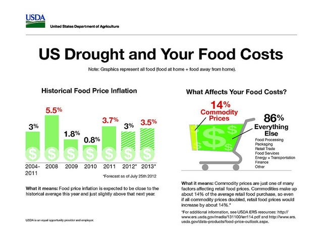 How the drought (marginally) affects food costs.: Usda Reports,  Internet Site,  Website, Web Site, Labs Betterhealthlabcom, Food Price, Drought Infographic Food Cost, Info Graphics, Health Labs