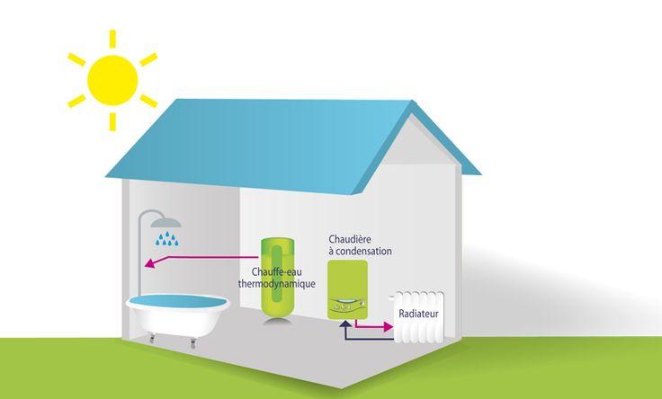 fonctionnement chauffe-eau thermodynamique  et chaudière à condensation
