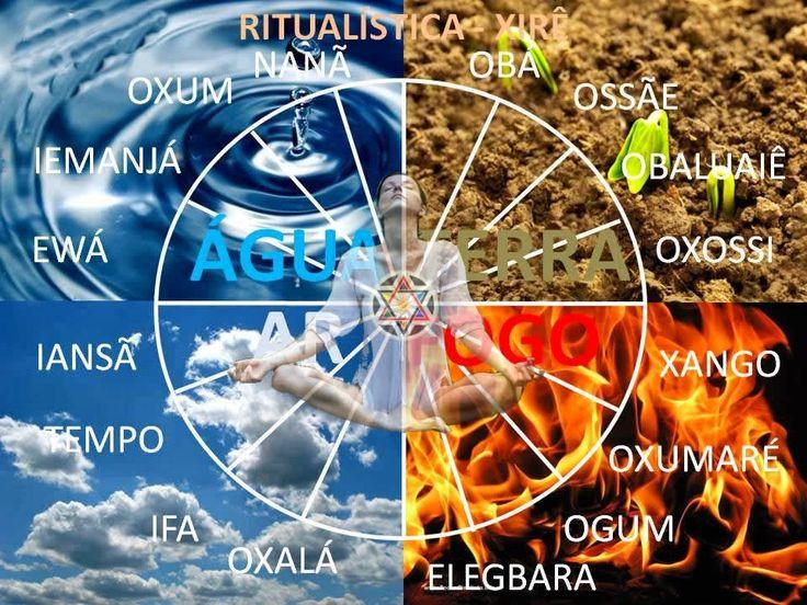 Elementos dos Orixas - Os orixas sao deuses africanos que correspondem a pontos de forca da natureza e os seus arquetipos estao relacionados as manifestacoes dessa forcas. Esses deuses da natureza estao divididos em 4 elementos: agua, terra, fogo e ar. - Pesquisa Google