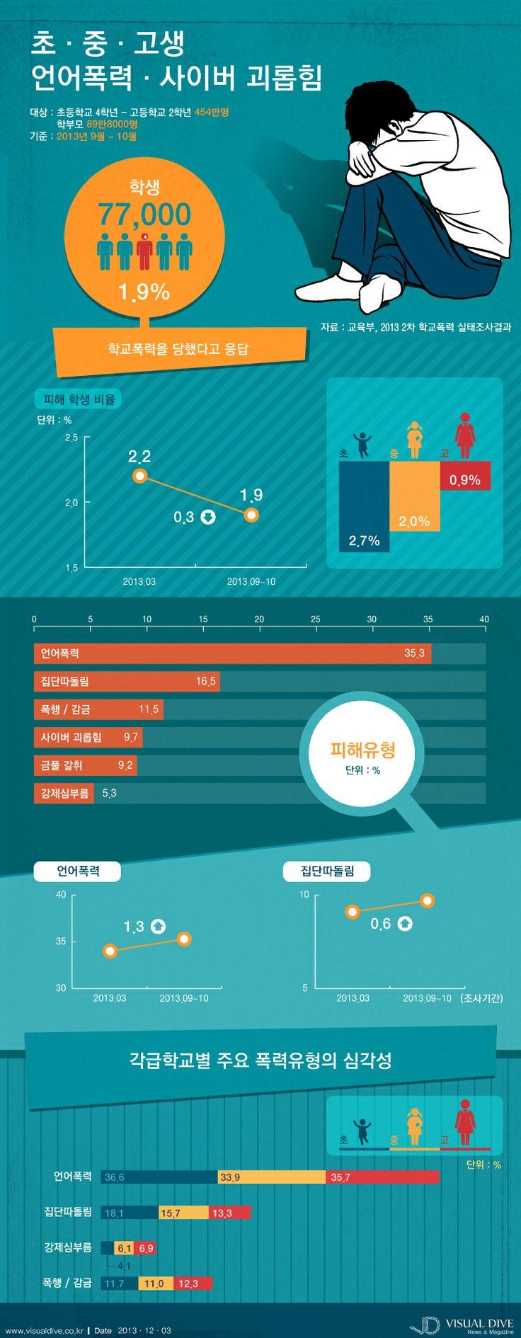 """[인포그래픽] 학교폭력, 어릴수록 피해 비율 높아…초 > 중 > 고 #schoolviolence / #Infographic"""" ⓒ 비주얼다이브 무단 복사·전재·재배포 금지"""