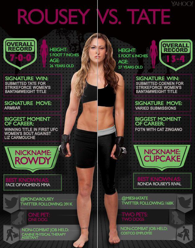 Ronda Rousey and Miesha Tate #mma #martialarts #mixedmartialarts