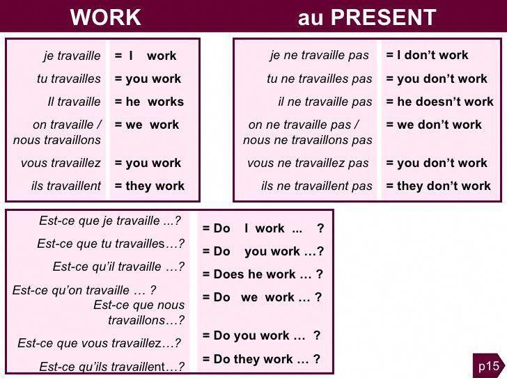 Grammaire Anglaise Tableaux Des Conjugaisons Apprendreanglais Coursanglais Parleranglais Learn French French Language Lessons Learn English