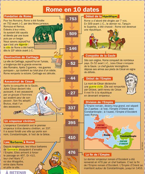 Fiche exposés : Rome en 10 dates                              …