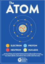 Atom Resource for science classrooms! Easy explanation of the atom!