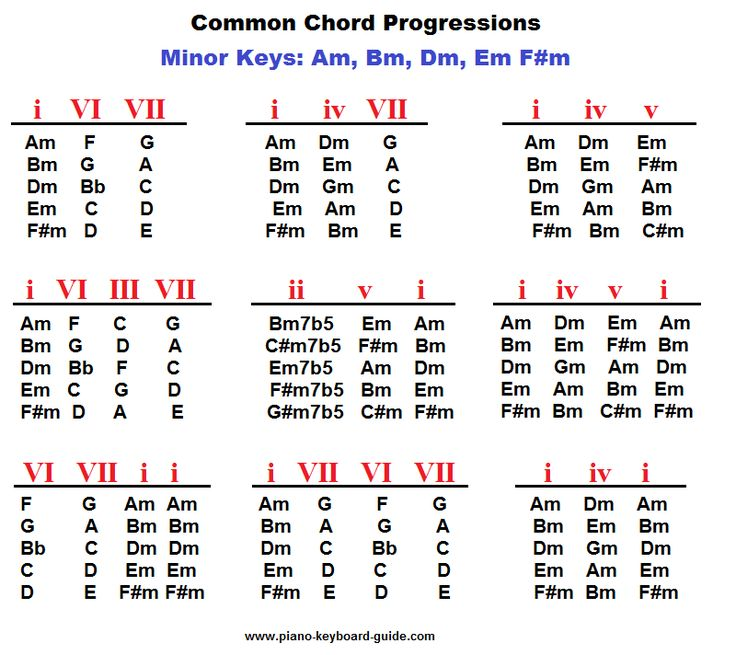 184 Best Chord Progressions Images On Pinterest Guitars Guitar