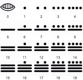The Mayans used a different method of counting. Instead of the usual ten digits that we use today, they used 20 numbers. This picture shows their system that has bars and dots used for counting. A dot represents one and a bar counts for five.