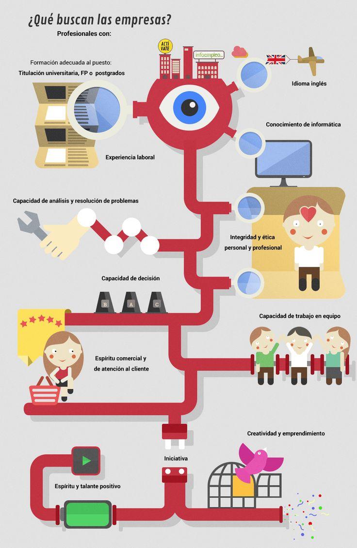Qué buscan las empresas de los trabajadores vía: infoempleo.com #infografia #infographic #empleo