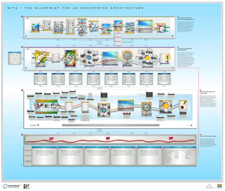 Clarifying The Capability Dimensions. A Blueprint For An Enterprise Architecture